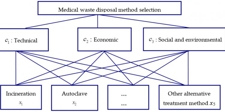 IJERPH | Free Full-Text | Medical Waste Disposal Method Selection