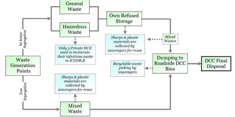 Pattern of medical waste management: existing scenario in Dhaka