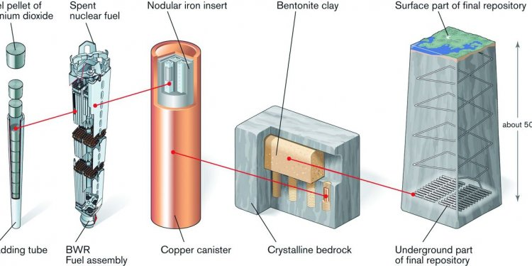 THE USE OF CLAY AS AN ENGINEERED BARRIER IN RADIOACTIVE-WASTE