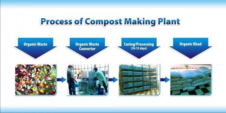 Waste Disposal in India PPT