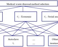 Medical Waste Disposal Methods