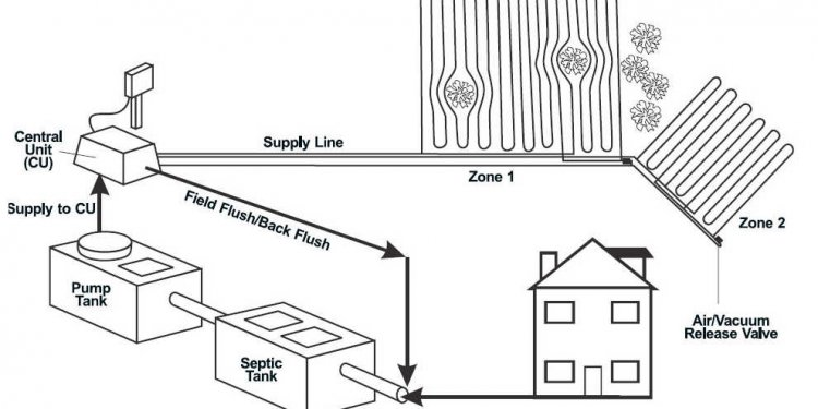 Septic Tank Waste Disposal